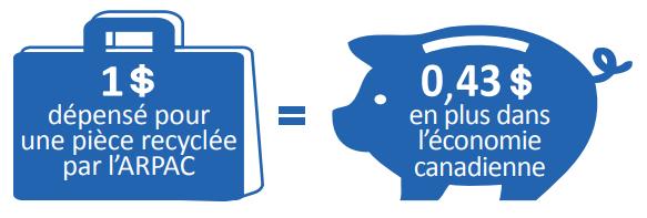 1$ dépensé pour une pièce recyclée par l'ARPAC = 0,43$ en plus dans l'économie canadienne